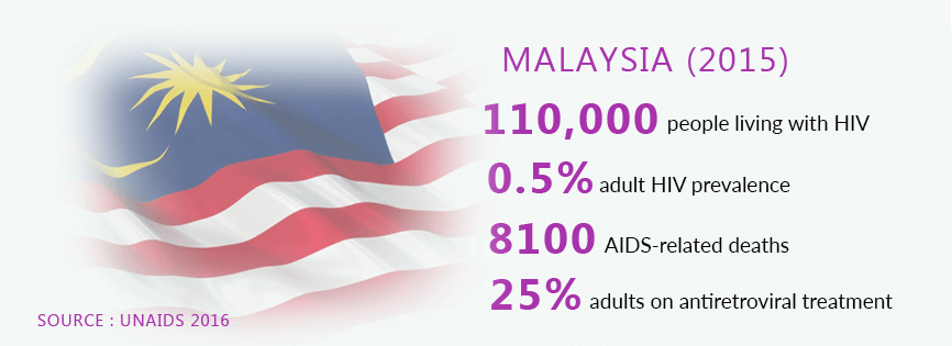 HIV INFECTION STATISTIC IN MALAYSIA